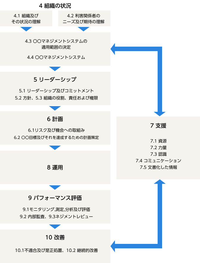 ISO認証取得・運用コンサルタント