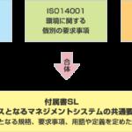 ISO9001 2015年度版 外部内部の課題の決定とは
