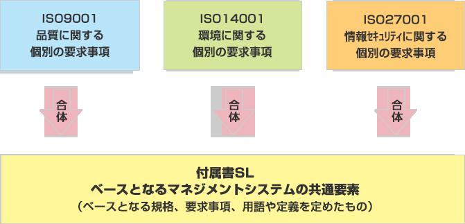 ISO9001 2015年度版 図解