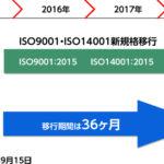 ISO9001、14001の2015年度版の移行期限迫る!審査まで8ヶ月間の移行スケジュールが必要な理由とは?