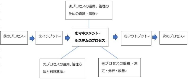 タートル図