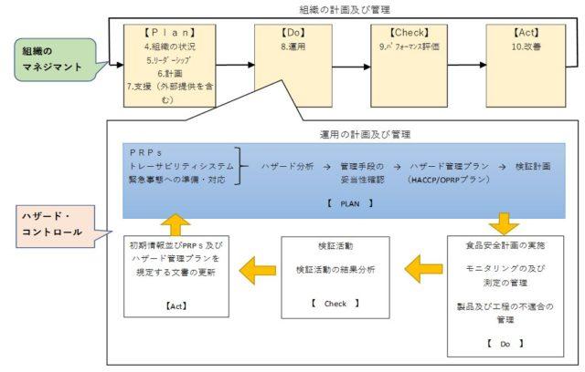 Plan-Do-Check-Act サイクル図