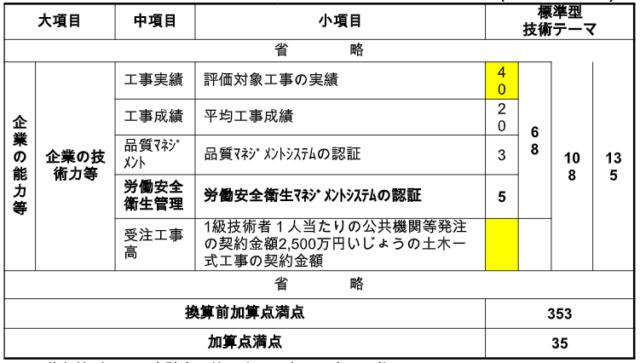 【参考】建設工事における評価項目、評価基準及び得点配分の標準(土木一式工事)